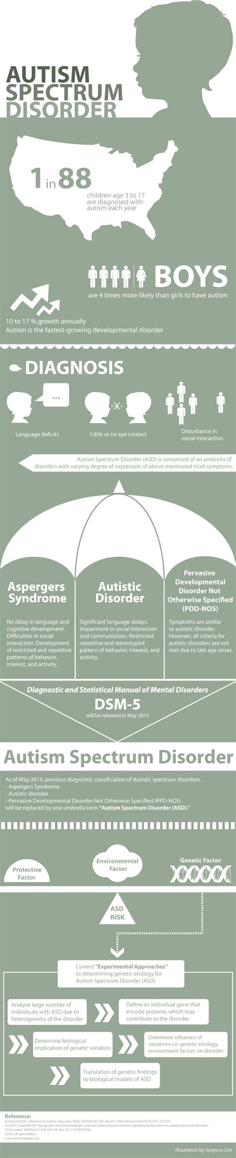 Famous People Autism Spectrum Disorders - HRF