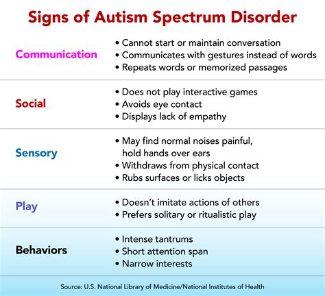 Autism Spectrum Disorder: Do you know the signs to look