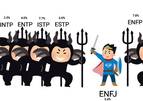 5w6 intj — generally speaking, intjs are more apt to have a 6