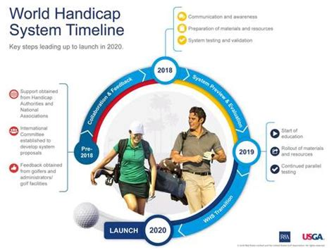 World Handicapping System Coming in 2020 – Golf Gear Box