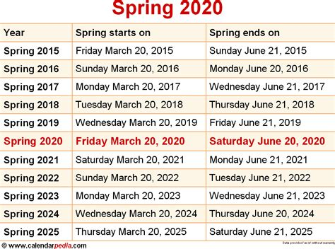 When is Spring 2020?