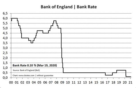 Central Bank Rates | Worldwide Interest Rates | Bank of